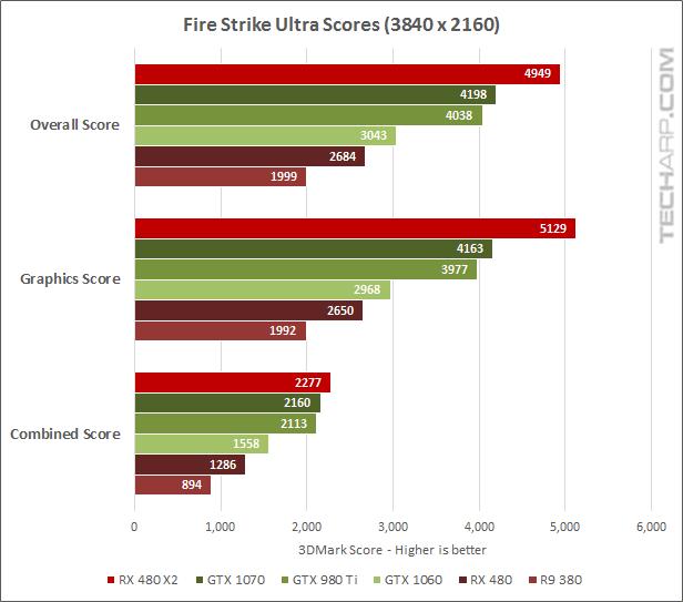 AMD Radeon RX 480 CrossFire Performance Comparison - Fire Strike Ultra results