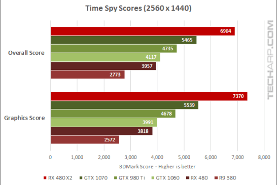 AMD Radeon RX 480 CrossFire Performance Comparison - Time Spy results