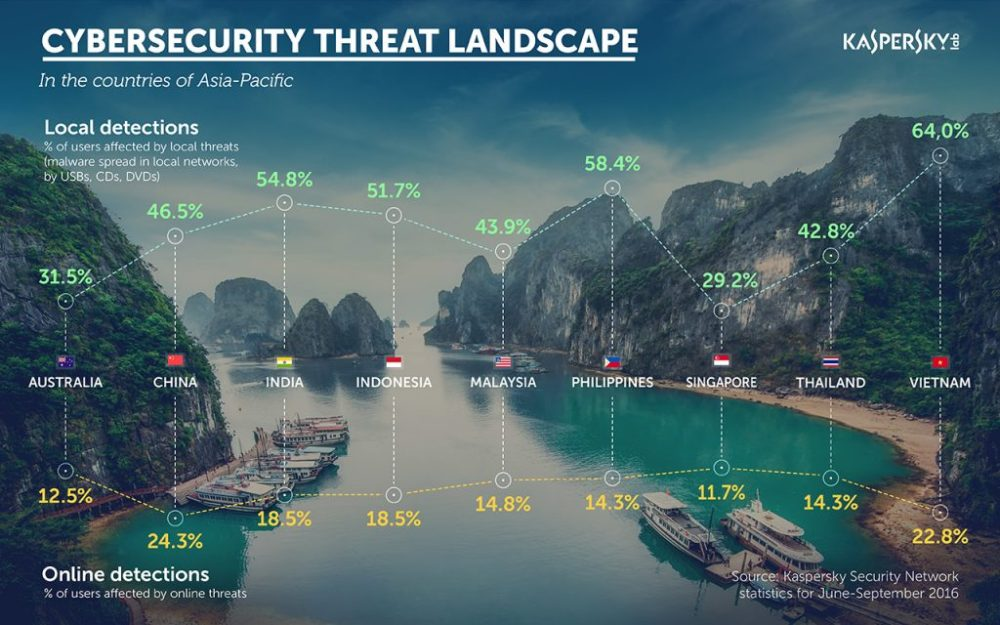 Kaspersky Lab: Financial Cyberthreats In Asia Pacific