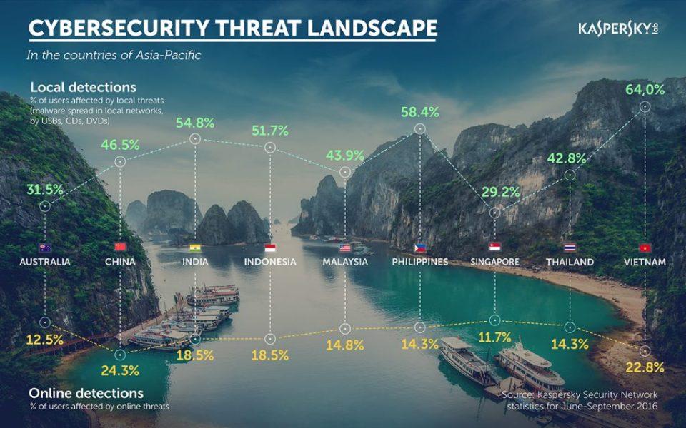 Kaspersky Lab: Financial Cyberthreats In Asia Pacific