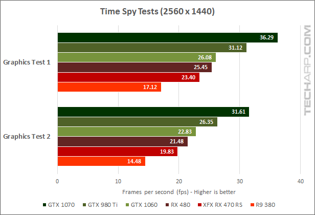 XFX Radeon RX 470 RS Black Edition 3DMark Time Spy results