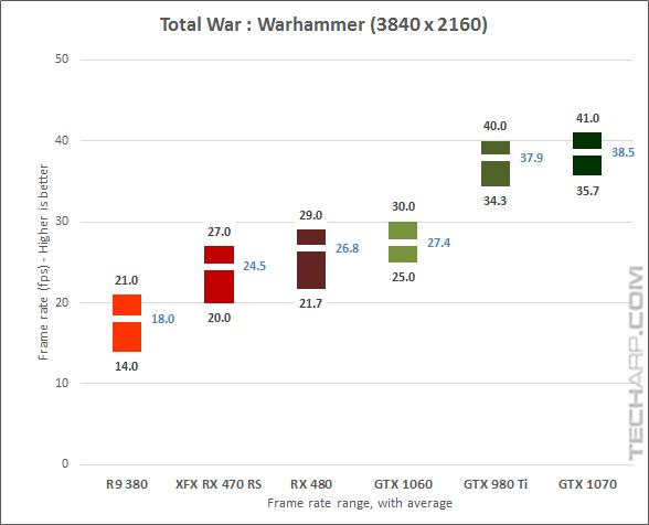 XFX Radeon RX 470 RS Black Edition Warhammer results