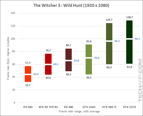 XFX Radeon RX 470 RS Black Edition Witcher 3 results