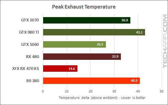 XFX Radeon RX 470 RS Black Edition temperature