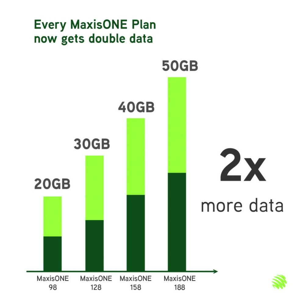 2X More Data For All MaxisONE Customers