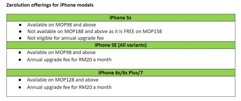 iPhone 7 Now On Maxis Zerolution