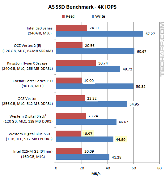The 1TB WD Blue SSD - AS SSD benchmark 02