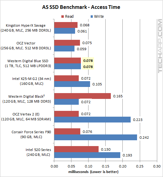 The 1TB WD Blue SSD (WDS100T1B0A) Review | Page 9 : AS SSD