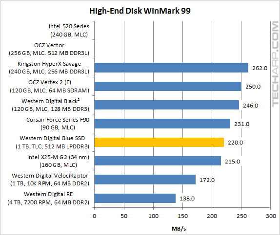 The 1TB WD Blue SSD - High-End Winmark