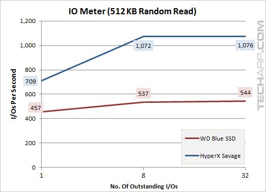 The 1TB WD Blue SSD - iometer 512KB random read