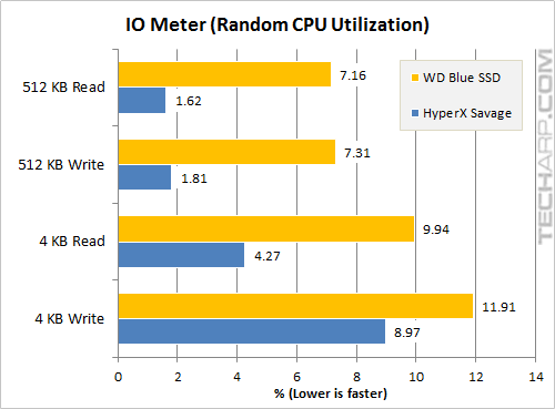 The 1TB WD Blue SSD - iometer random CPU