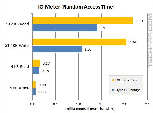 The 1TB WD Blue SSD - iometer random access