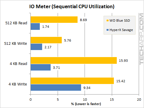 The 1TB WD Blue SSD - iometer sequential CPU