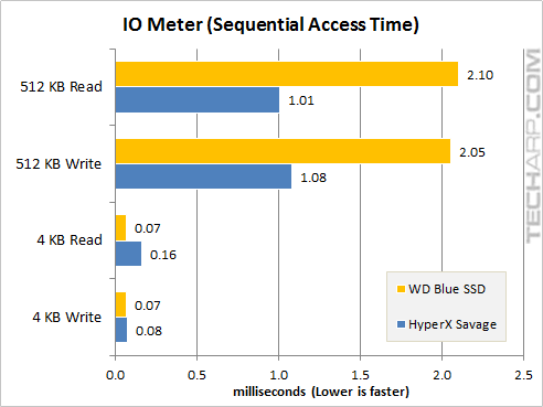 The 1TB WD Blue SSD - iometer sequential access