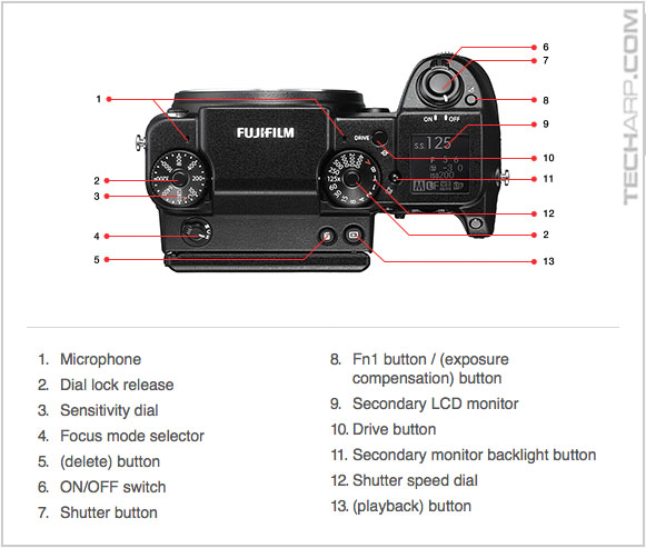 The Fujifilm GFX 50S diagram