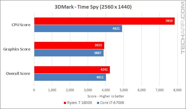 Ryzen 7 1800X 3DMark Time Spy results