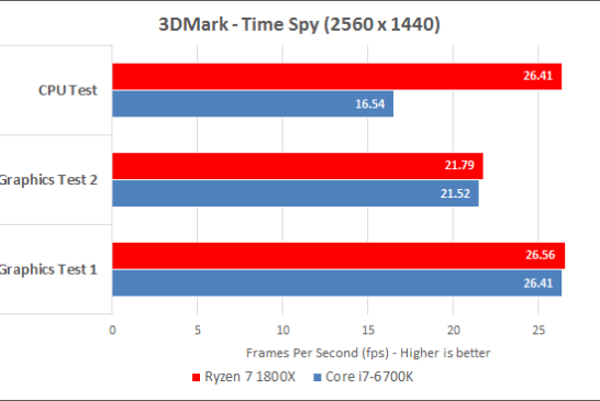 Ryzen 7 1800X 3DMark Time Spy results