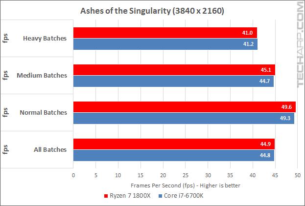 Ryzen 7 1800X AOTS results