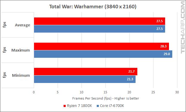 Ryzen 7 1800X Warhammer results