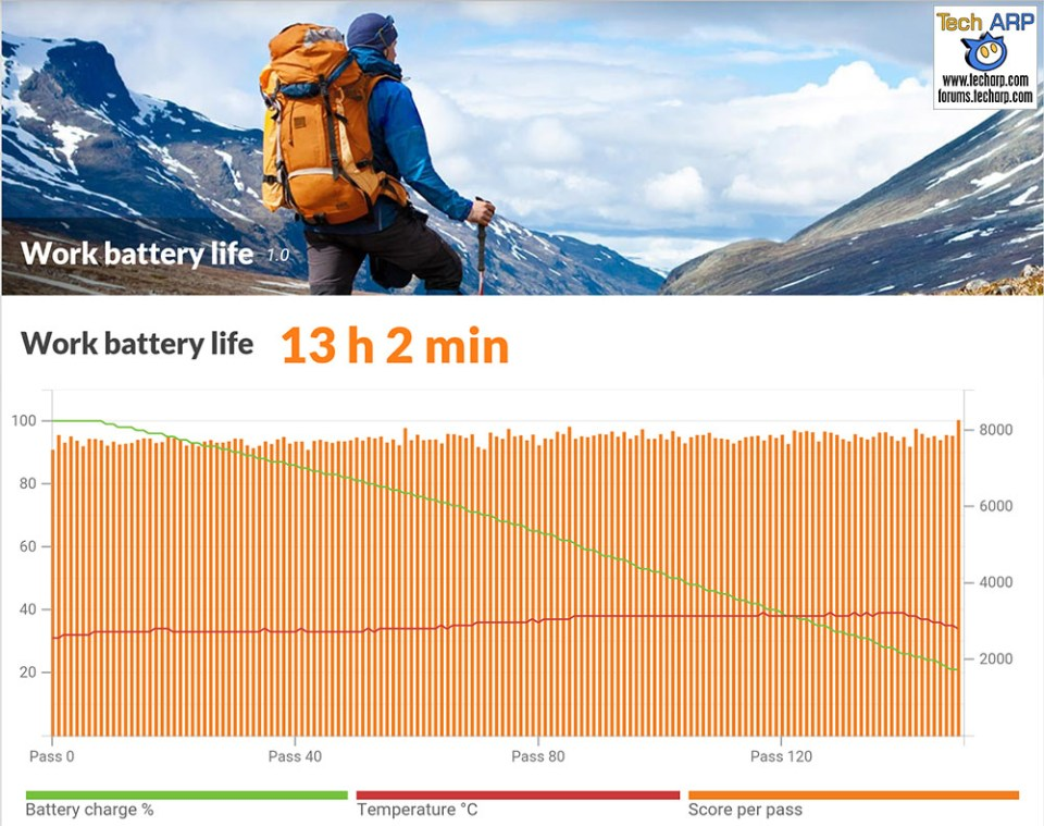 Huawei Mate 9 battery life