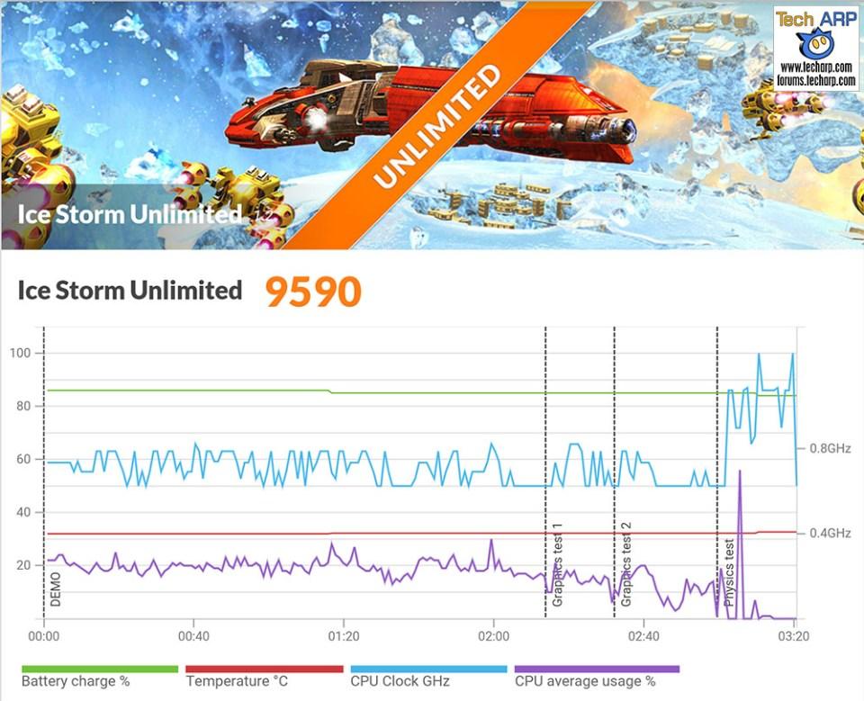 Wiko U Feel Prime 3DMark results