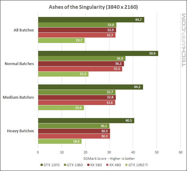 AMD Radeon RX 580 AOTS 2160p results