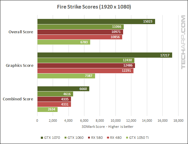 AMD Radeon RX 580 Fire Strike 1080p results