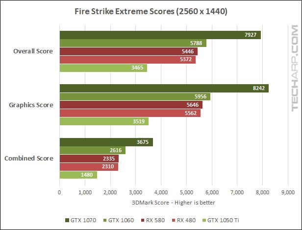 AMD Radeon RX 580 Fire Strike 1440p results