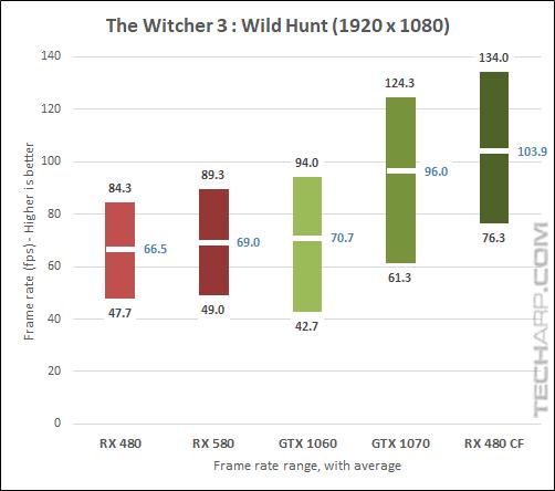 AMD Radeon RX 580 Witcher 3 1080p results
