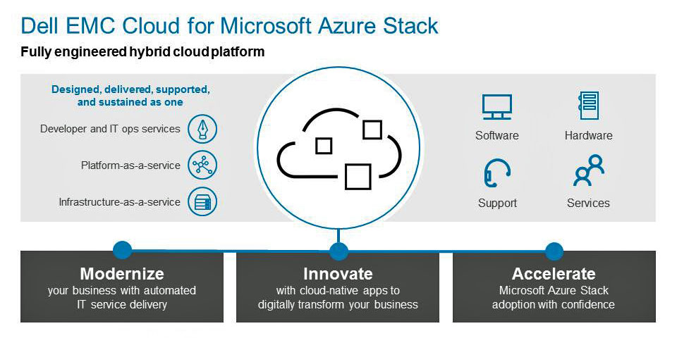 Dell EMC Cloud for Microsoft Azure Stack Unveiled!