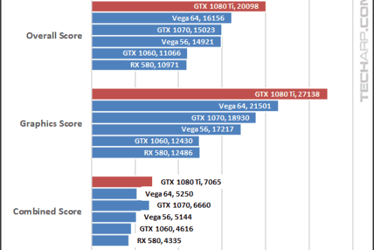 NVIDIA GeForce GTX 1080 Ti Fire Strike 1080p results