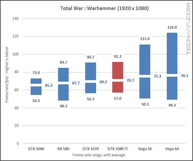 NVIDIA GeForce GTX 1080 Ti Warhammer 1080p results