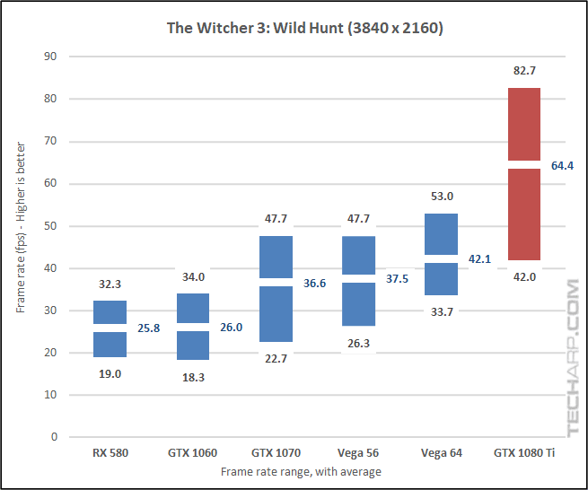 NVIDIA GeForce GTX 1080 Ti Witcher 3 2160p results