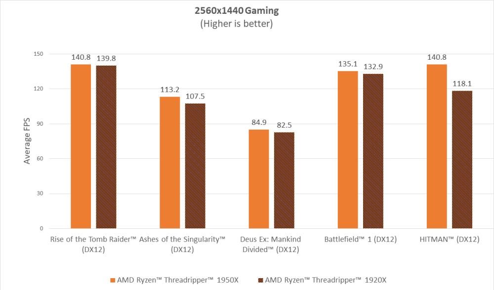 AMD Ryzen Threadripper 1440p gaming results