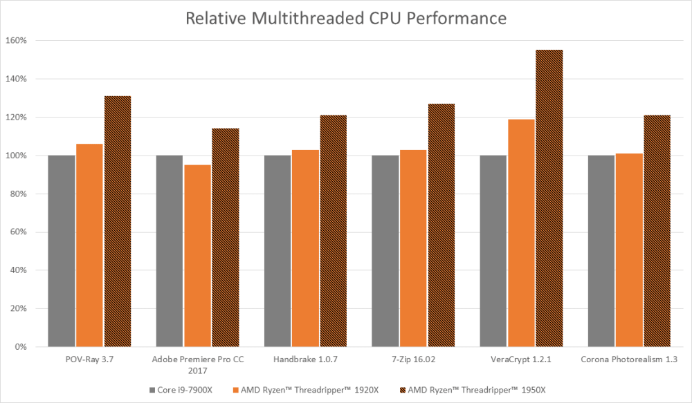 AMD Ryzen Threadripper Multithreaded CPU Performance