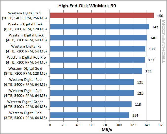 10TB WD Red - High-End Disk WinMark