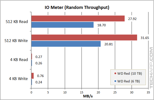 10TB WD Red - IOMeter random speed