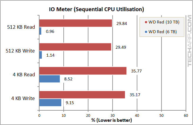 10TB WD Red - IOMeter sequential CPU