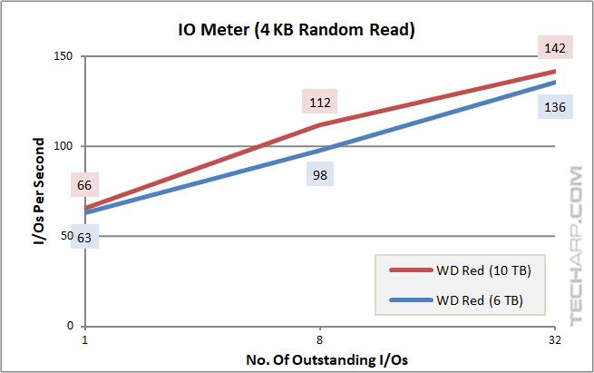 10TB WD Red - IOPS - 4K random read
