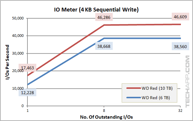 10TB WD Red - IOPS - 4K sequential write
