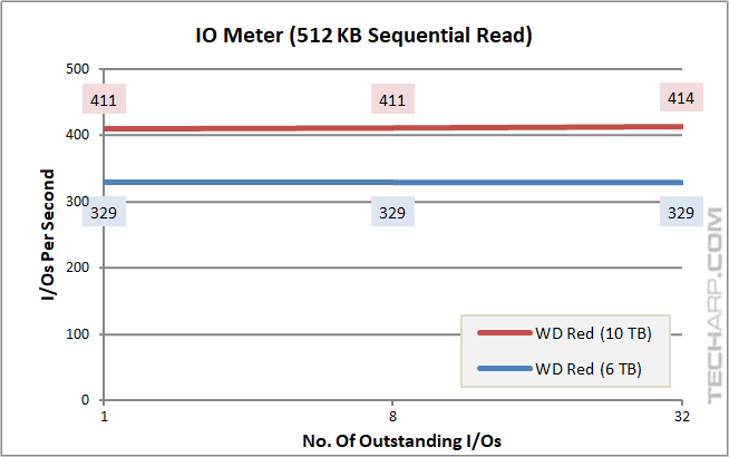 10TB WD Red - IOPS - 512K sequential read