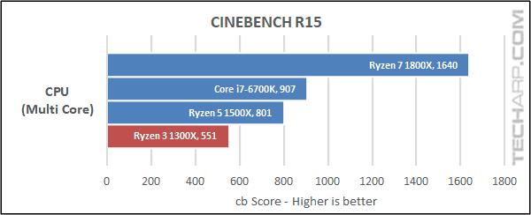 AMD Ryzen 3 1300X Cinebench results