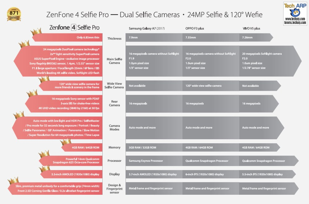 The ASUS ZenFone 4 Selfie Pro (ZD552KL) comparison