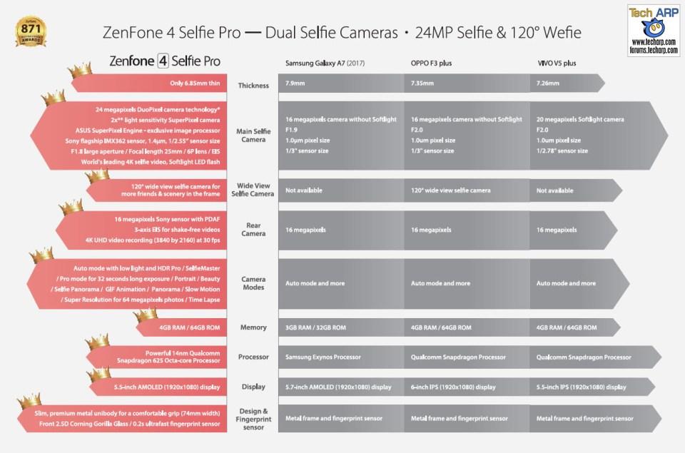 The ASUS ZenFone 4 Selfie Pro (ZD552KL) comparison