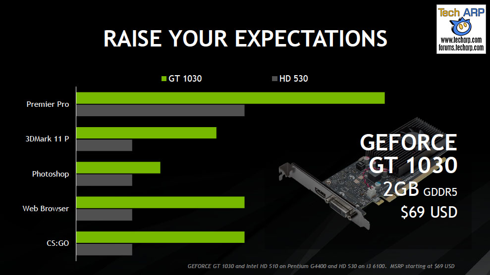 Renew Your Old PC With The NVIDIA GeForce GT 1030! - Tech ARP