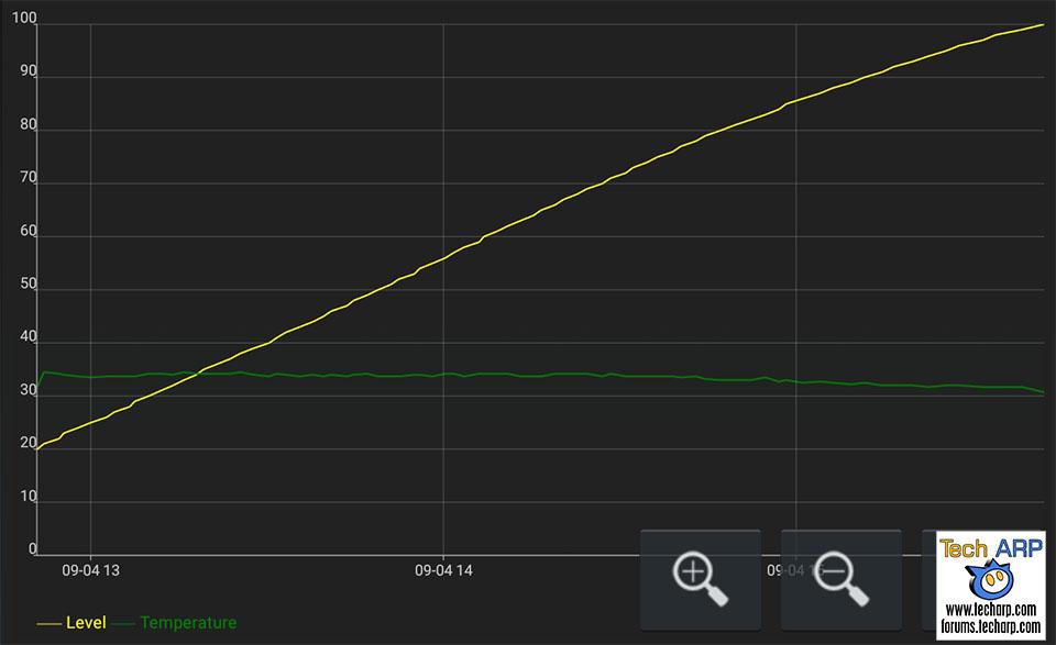 The ASUS ZenFone 4 Selfie Pro (ZD552KL) battery recharging speed