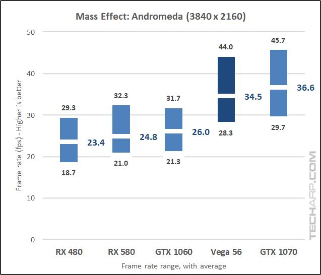 The AMD Radeon RX Vega 56 Andromeda 2160p results