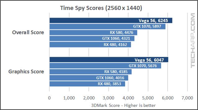 The AMD Radeon RX Vega 56 Time Spy results