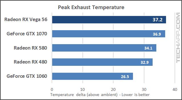 The AMD Radeon RX Vega 56 temperature