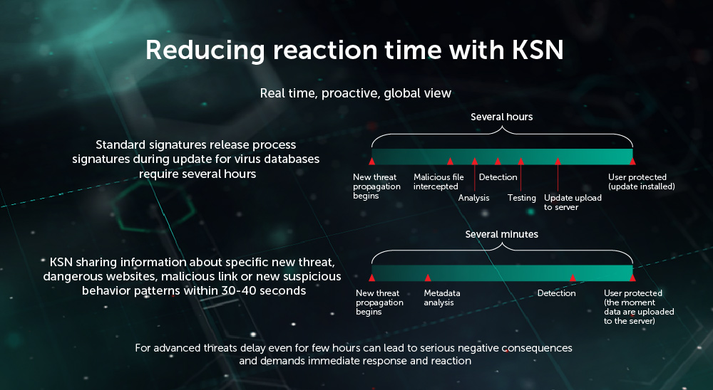 The Next Gen Kaspersky Private Security Network Is Here!The Next Gen Kaspersky Private Security Network Is Here!